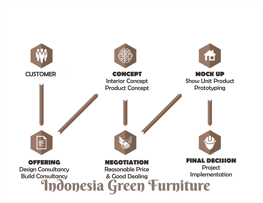 Purchase Order Indonesia Green Furniture